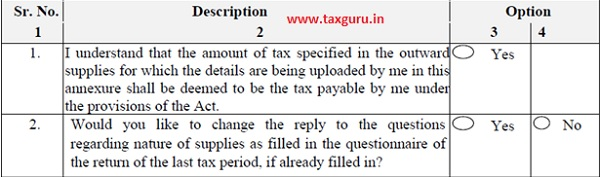 Part A Brief questions about relating the option given in previous tax period