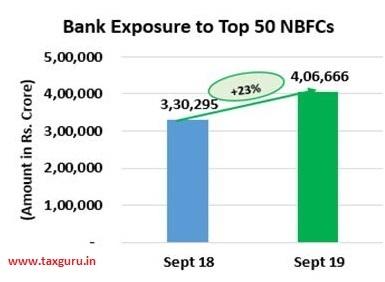 Bank Exposure to top 50 NBFCs