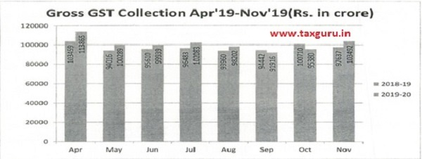 Gross GST Collection Apr'19-Nov'19