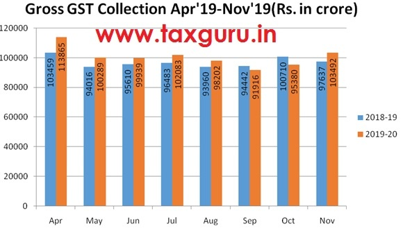 Gross GST Collection