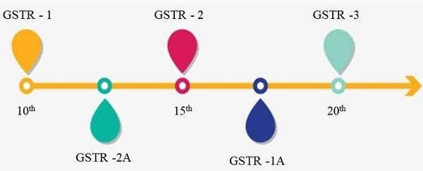 Original Framework for GST Returns