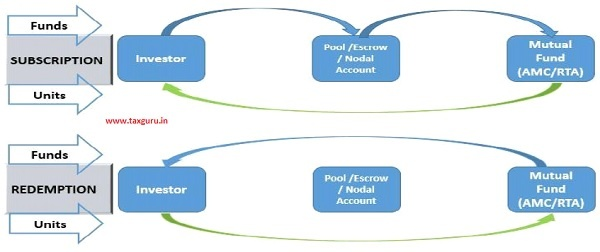 Simplified version of process flow for such MFDs