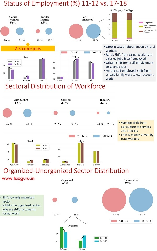 Status of Employment, Workforce and Distribution