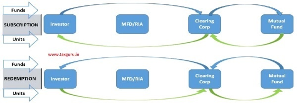 Transactions in Demat Mode via MFD(s) IAs Present Flow of Funds & Units