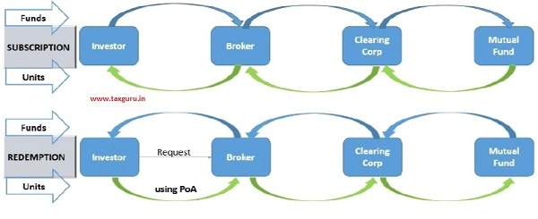 Transactions in Demat Mode via Stock Brokers – Present Flow of Funds & Units
