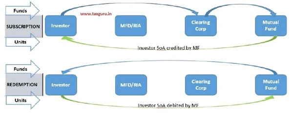 Transactions in Non-Demat Mode SoA via MFD(s) IAs – Present Flow of Funds & Units