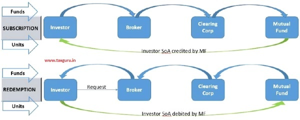 Transactions in Non-Demat Statement of Account (SoA) Mode via Stock Brokers – Present Flow of Funds & Units