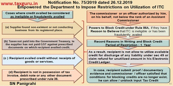 Blocking Utilization of Tax Credits if credits are ineligible or fraudulently availed