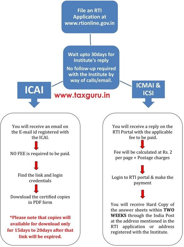 Filing RTI application