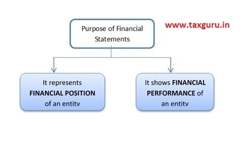 Financial statements represent two important aspects about an entity