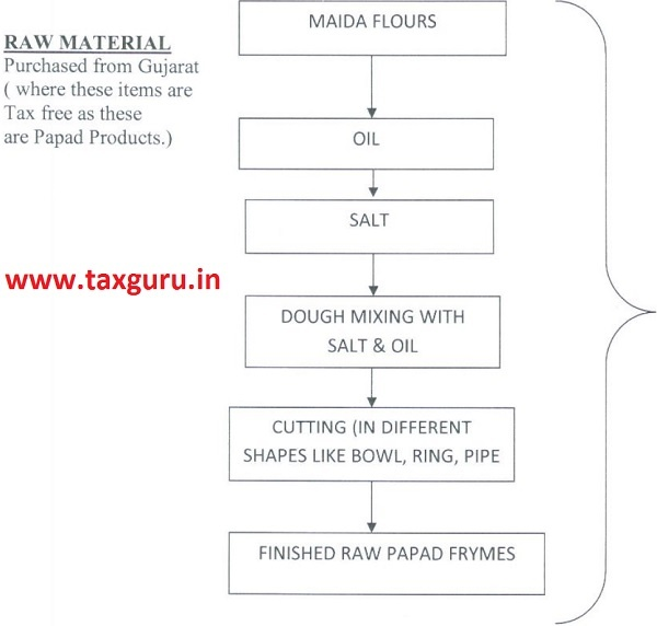 Flow Chart or Raw Material