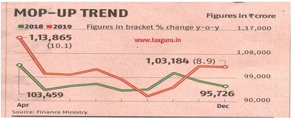 Mop-UP Trend