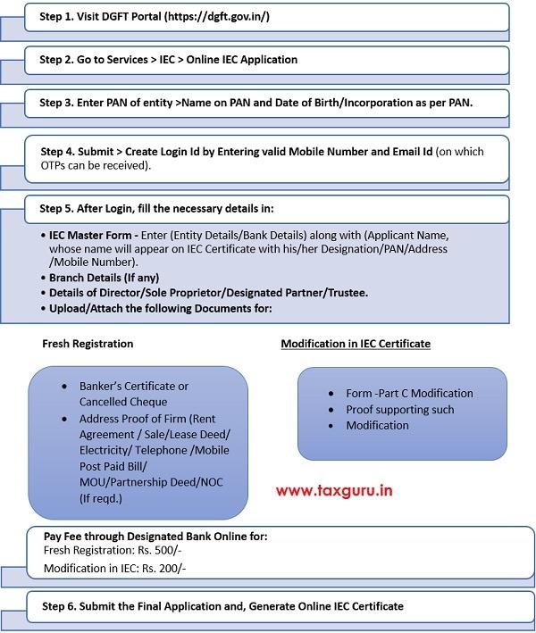 PAN based IEC Registration Certificate