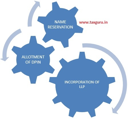 Procedure For Formation Of LLP
