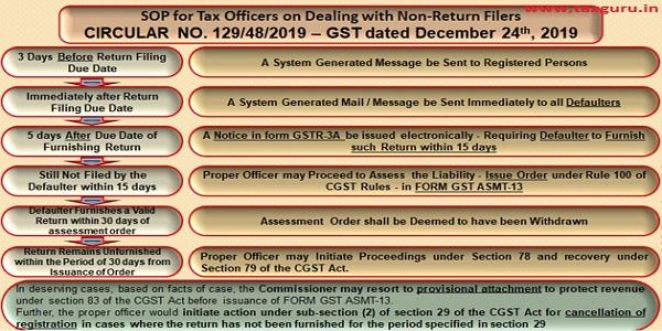 SOP for Tax Officers on Dealing with Non-Return Filers