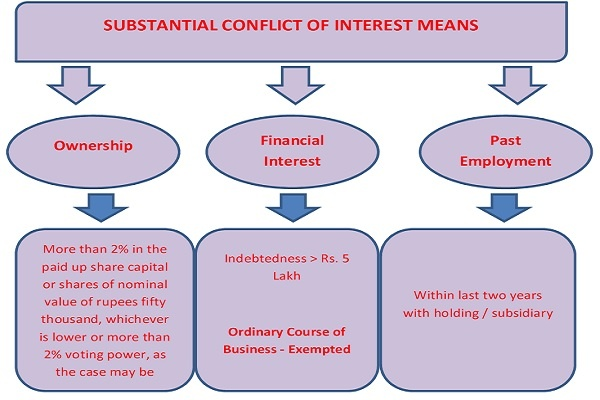 SUBSTANTIAL CONFLICT OF INTEREST MEANS