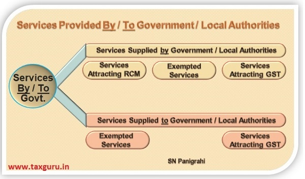Services Provided By To Government Local Authoritie