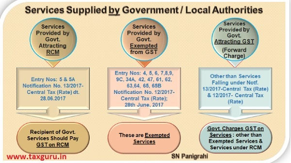 Services Supplied by Government Local Authorities