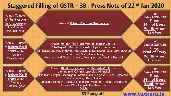 Staggered Filling of GSTR – 3B