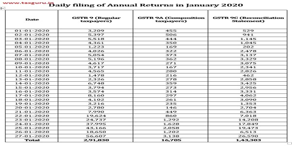 Status of Composition Taxpayers'Annual Return Filing for FY 2017-18 as on 24th January, 2020