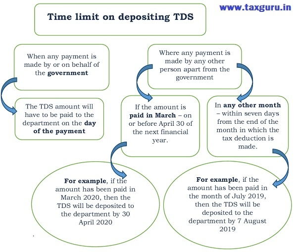 Time Limit for Depositing TDS under Section 194M
