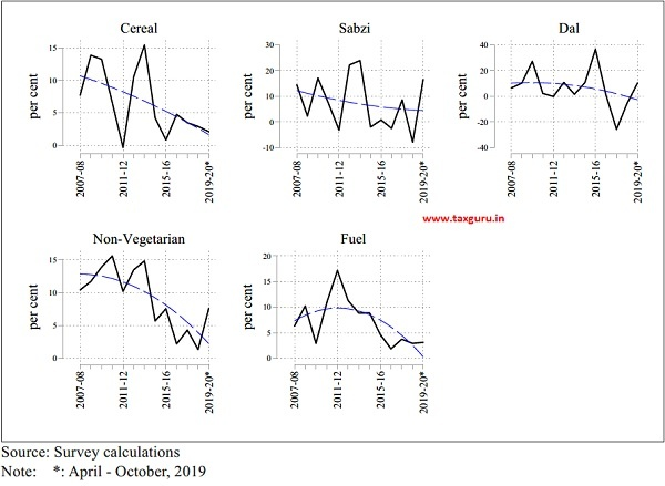 All-India Inflation in Thali Components