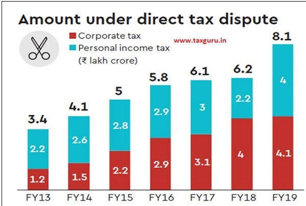Amount Under Direct Tax Dispute