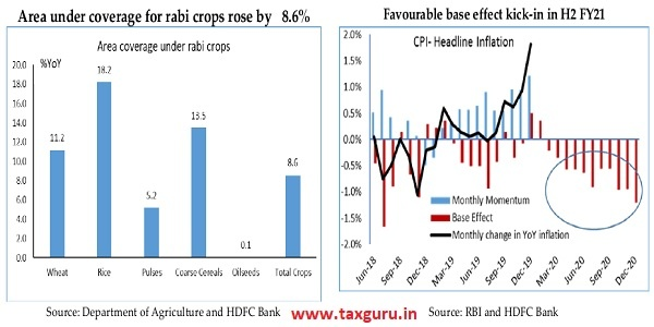 Area under coverage for rabi crops rose by 8.6% & Favourable base effect kick-in in H2 FY21
