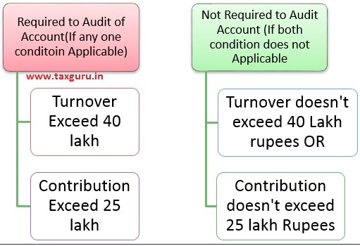 Audit of Account Under LLP Act- 2008