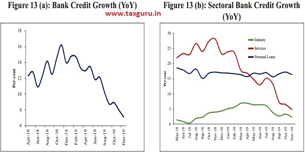 Bank Credit Growth (YoY) and Sectoral Bank Credit Growth