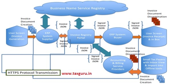 Business Name Service Registry
