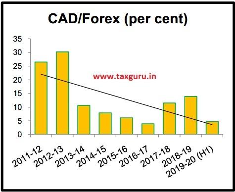 CAD-Forex (per cent)