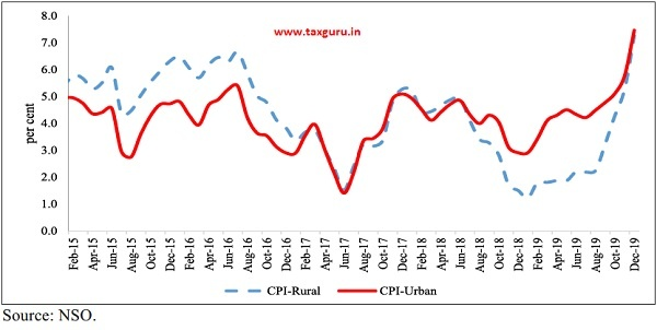 CPI Rural and Urban inflation