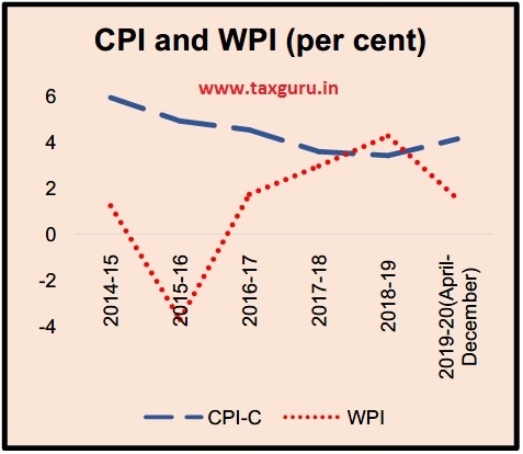 CPI and WPI (per cent)