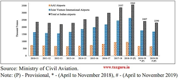 Cargo handled by Indian Airports (in thousand tonnes)