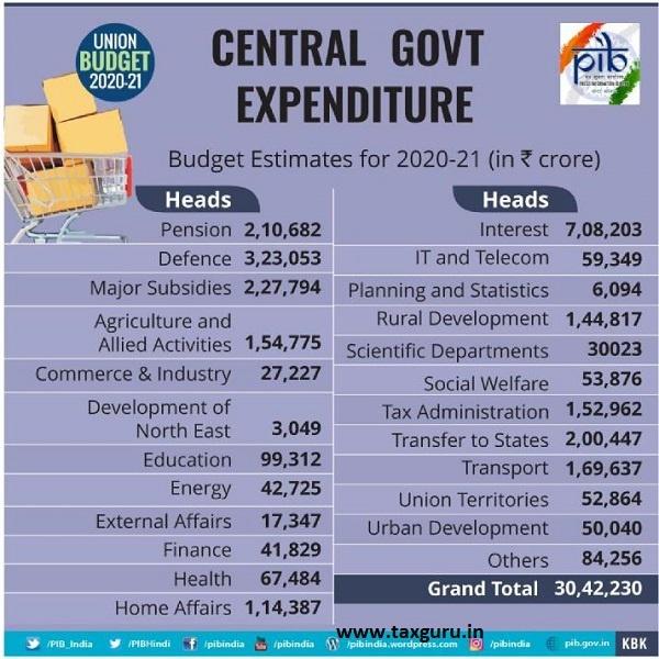 Central Govt. Expenditure