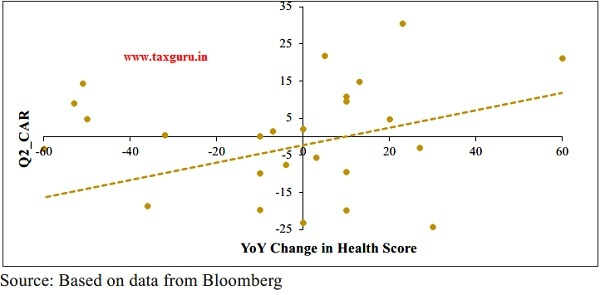 Change in Health Score (HFCs)