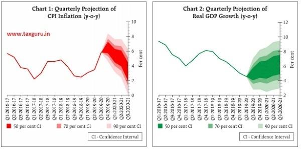 Chart 1 Quarterly projection of CPI inflation (y-o-y) and Chart 2 Quarterly projection of Real GDP Growth (y-o-y)