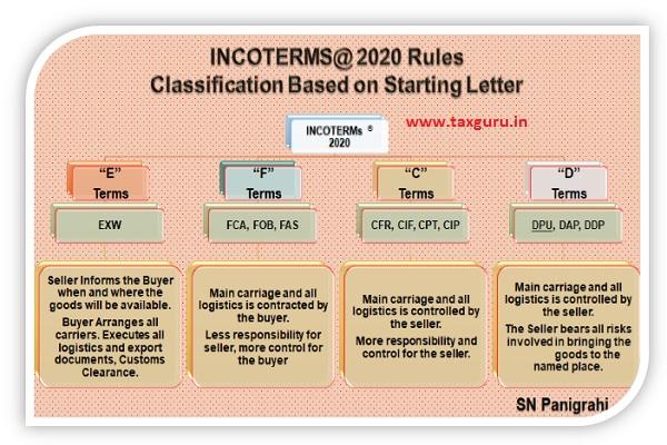 Clasification Based on starting letter