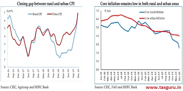 Closing gap between rural and urban CPI & Core inflation remains low in both rural and urban areas