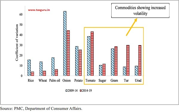 Coefficient of variation of various essential agricultural commodities