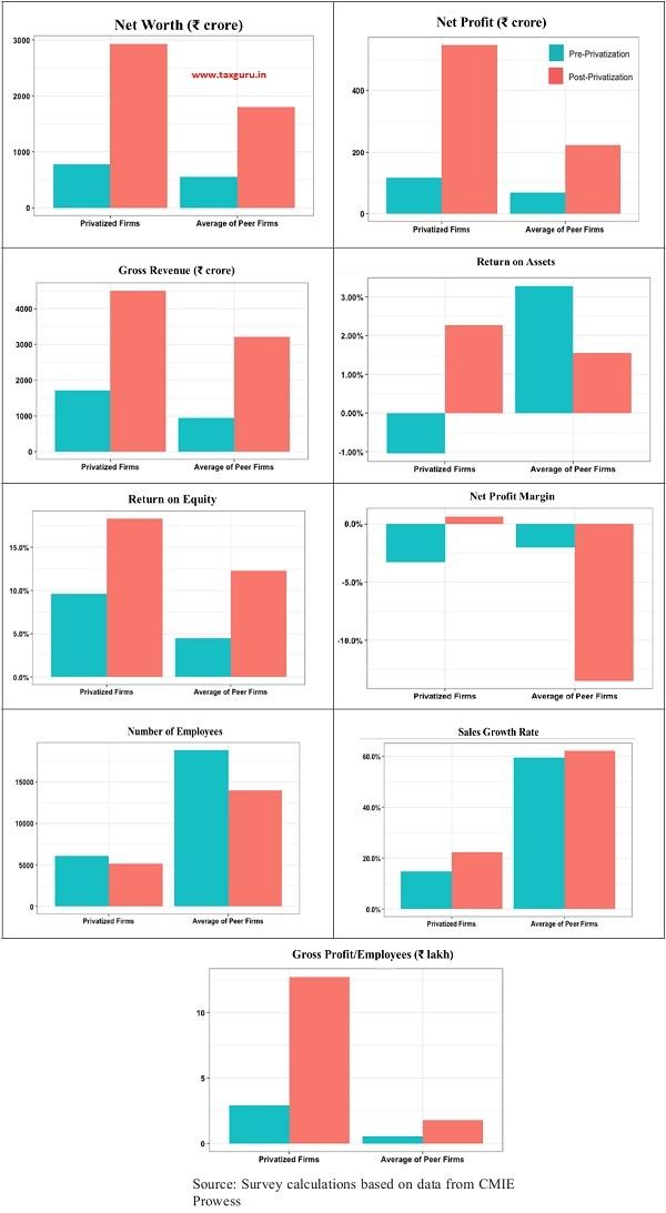 Comparison of Financial Indicators of Privatized