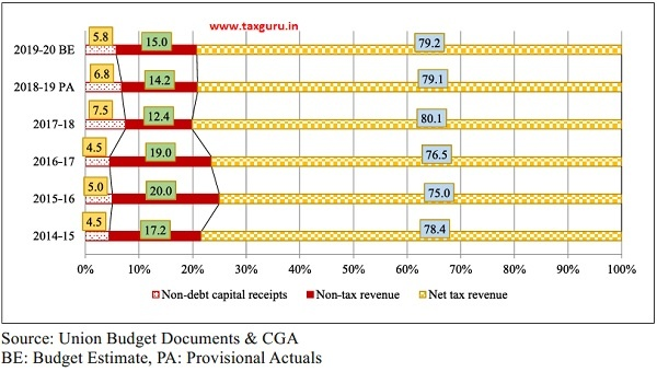 Composition of Non-debt receipts of Central Government