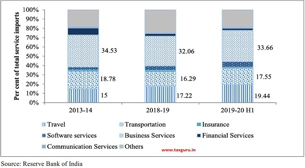 Composition of service imports