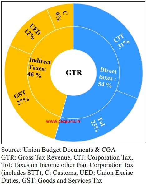 Composition of taxes in Gross Tax Revenue