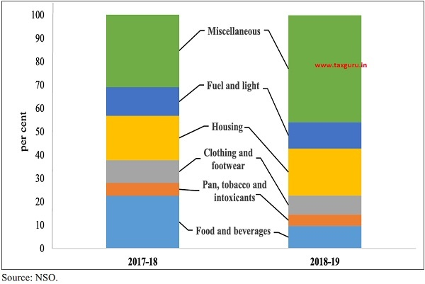 Contributions to CPI-C inflation in 2017-18 and 2018-19