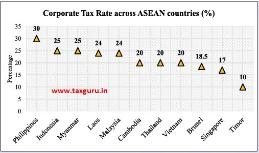 Corporate Tax Rate across ASEAN countries