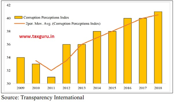 Corruption Perceptions Index for India
