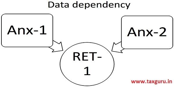 Date Dependency