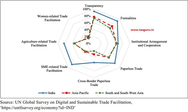 Digital and Sustainable Trade Facilitation